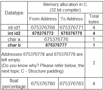 memory-allocation-in-c