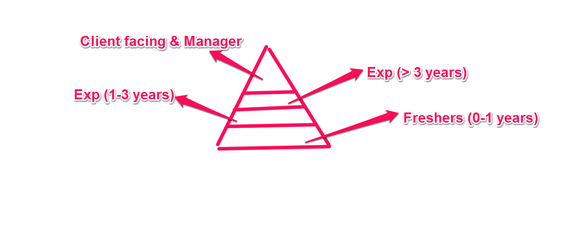 pyramid-business-model
