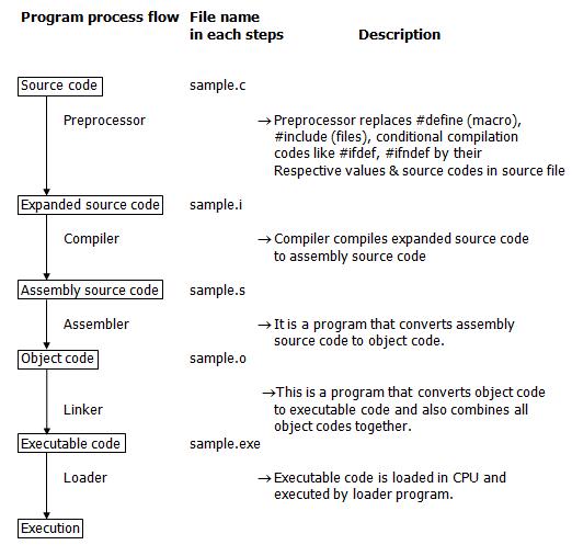 C Preprocessor directives
